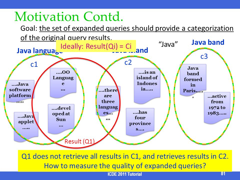 Motivation Contd. Goal: the set of expanded queries should provide a categorization of the original query results.