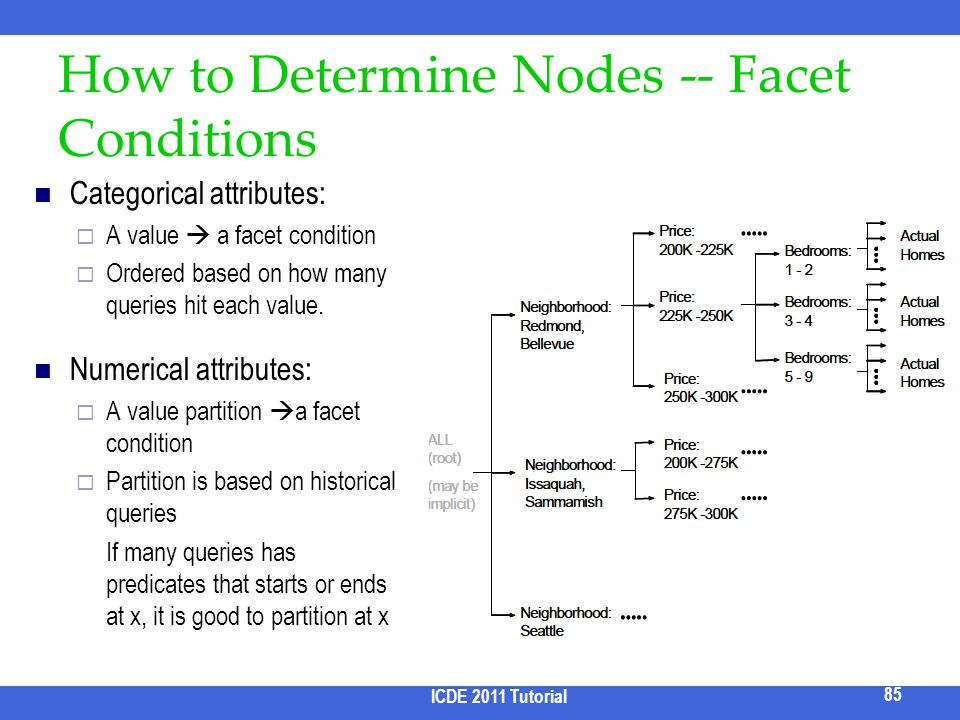 How to Determine Nodes -- Facet Conditions