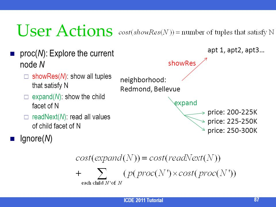 User Actions proc(N): Explore the current node N Ignore(N)