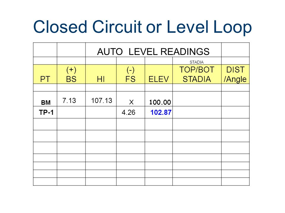 Closed Circuit or Level Loop
