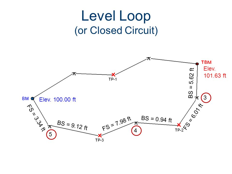 Level Loop (or Closed Circuit)