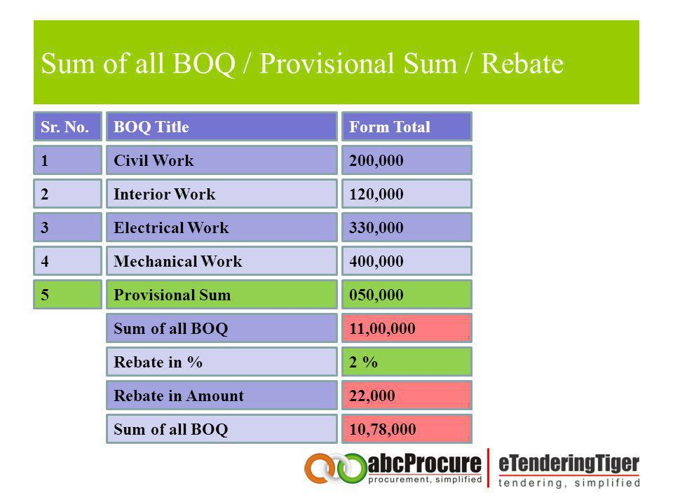 Sum of all BOQ / Provisional Sum / Rebate