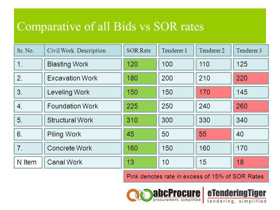 Comparative of all Bids vs SOR rates