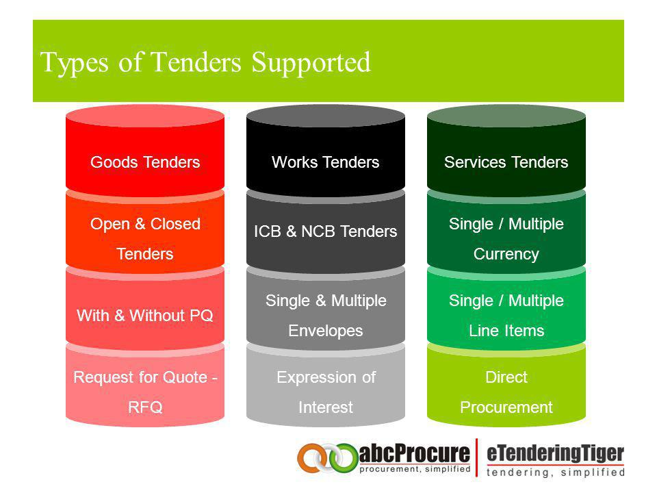 Types of Tenders Supported