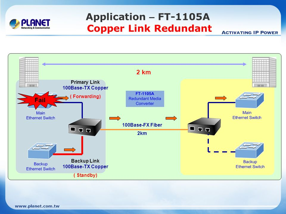 Application – FT-1105A Copper Link Redundant