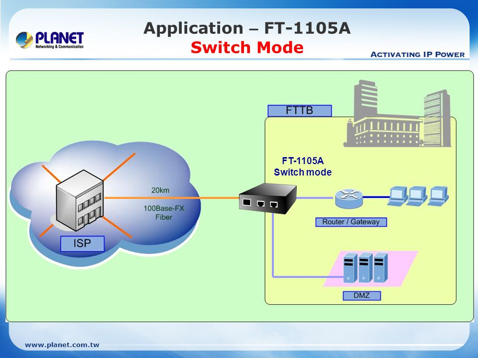 Application – FT-1105A Switch Mode