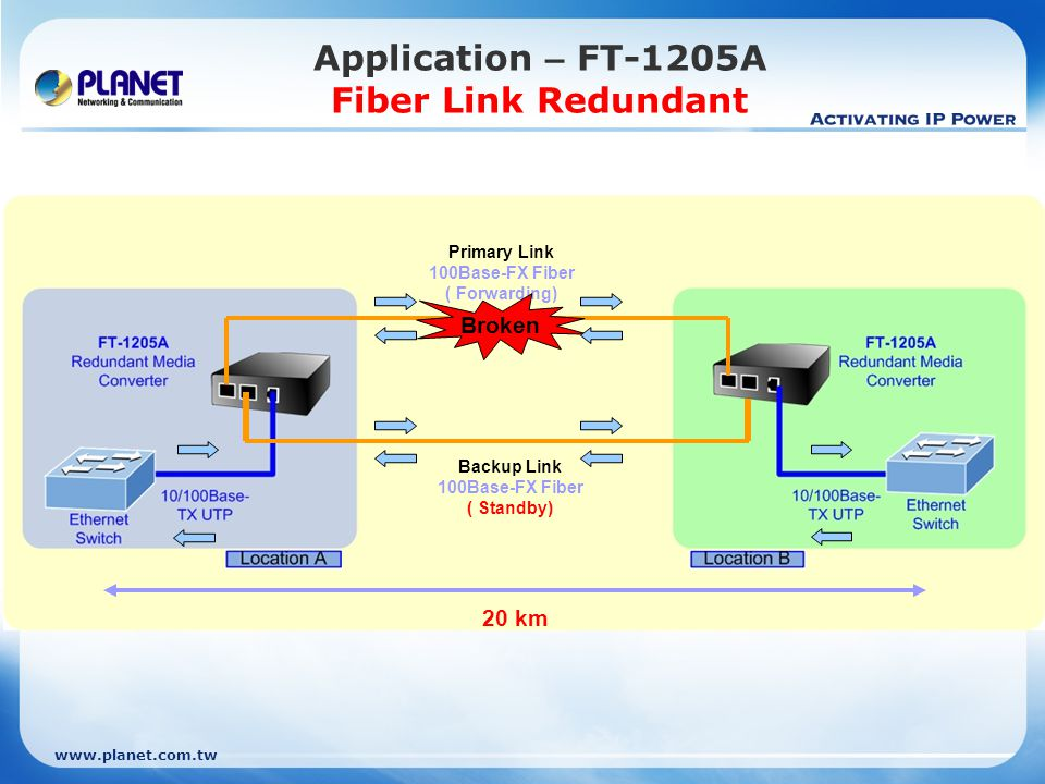 Application – FT-1205A Fiber Link Redundant