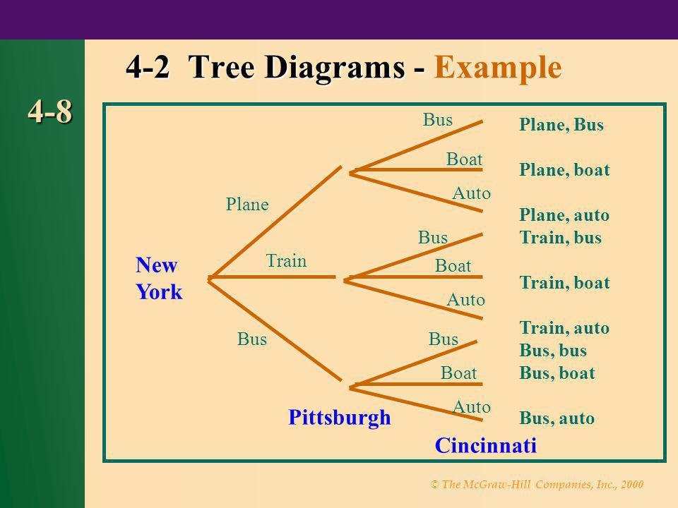 4-2 Tree Diagrams - Example