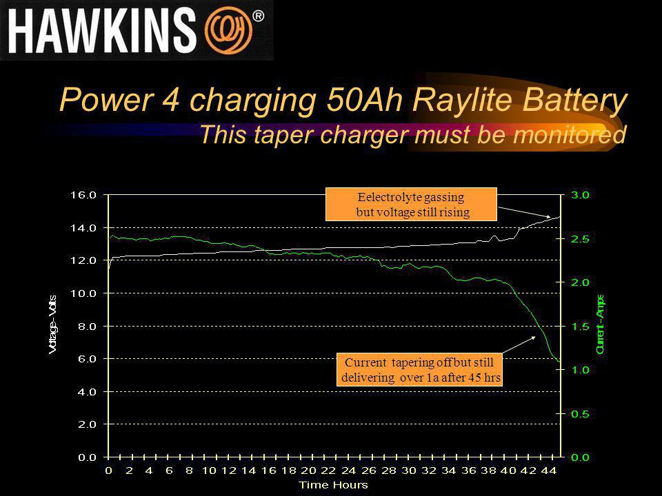 Power 4 charging 50Ah Raylite Battery This taper charger must be monitored