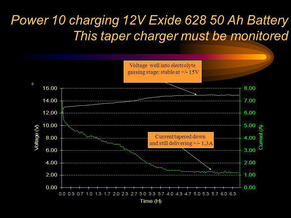Power 10 charging 12V Exide Ah Battery This taper charger must be monitored