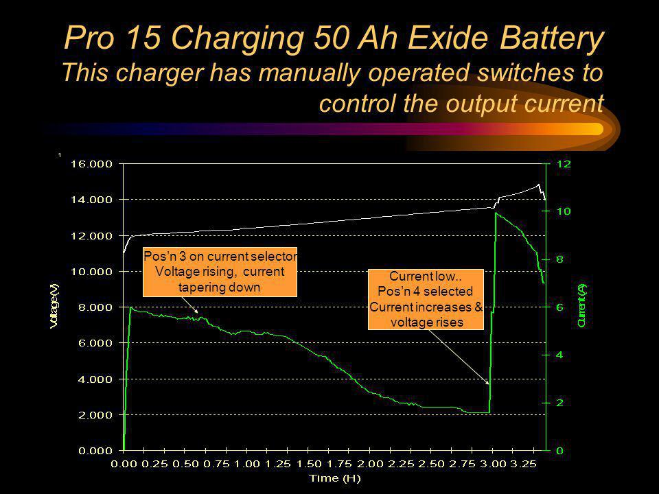 Pro 15 Charging 50 Ah Exide Battery This charger has manually operated switches to control the output current