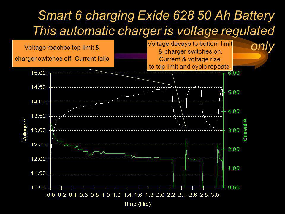 Smart 6 charging Exide Ah Battery This automatic charger is voltage regulated only
