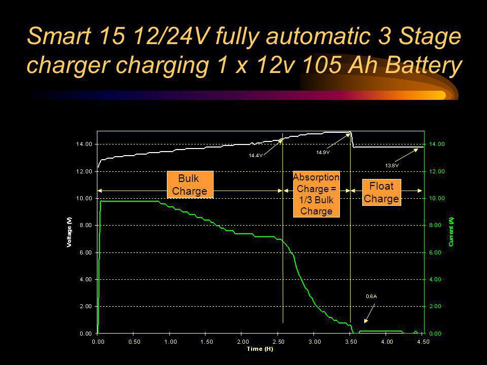 Smart 15 12/24V fully automatic 3 Stage charger charging 1 x 12v 105 Ah Battery