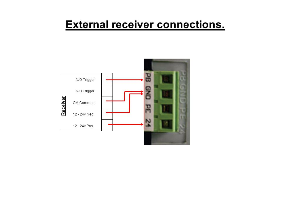 External receiver connections.