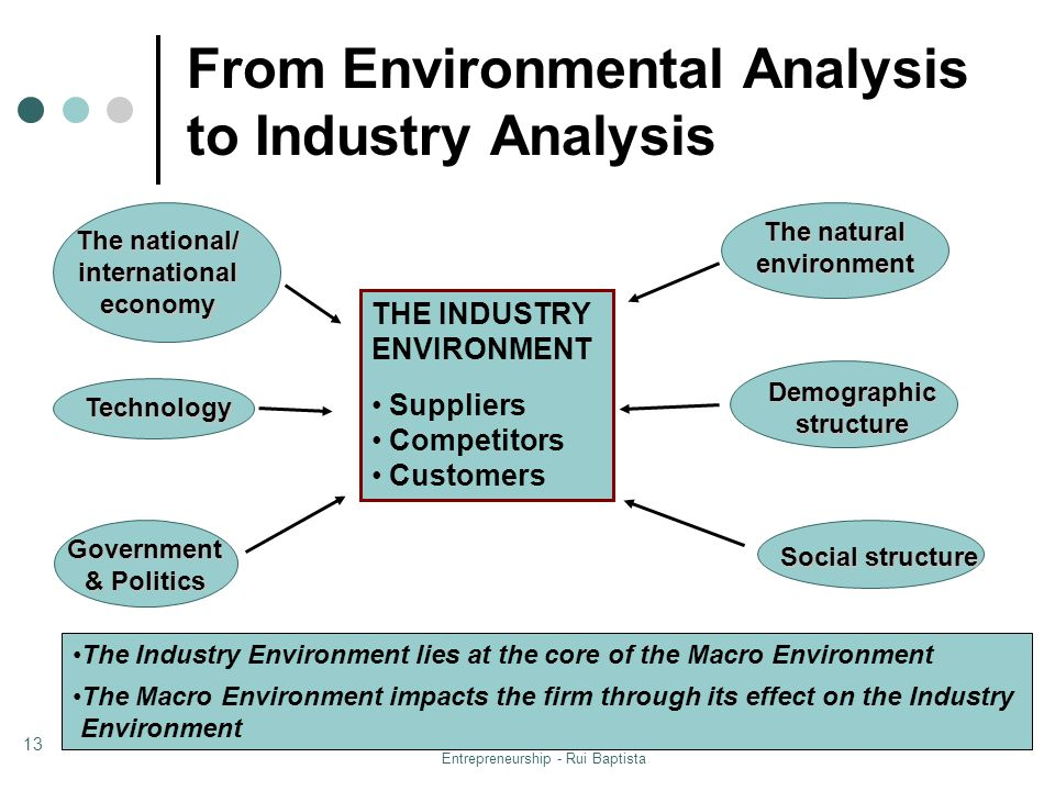From Environmental Analysis to Industry Analysis