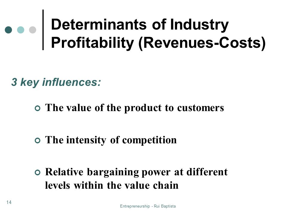 Determinants of Industry Profitability (Revenues-Costs)