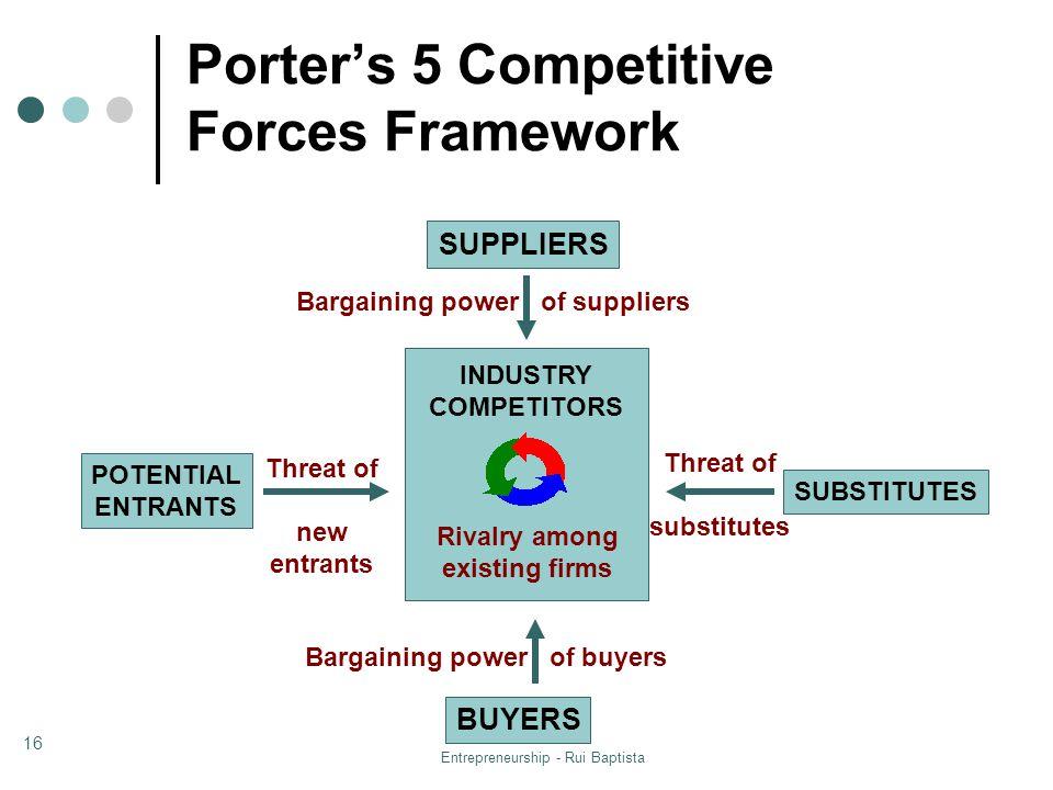Porter's 5 Competitive Forces Framework