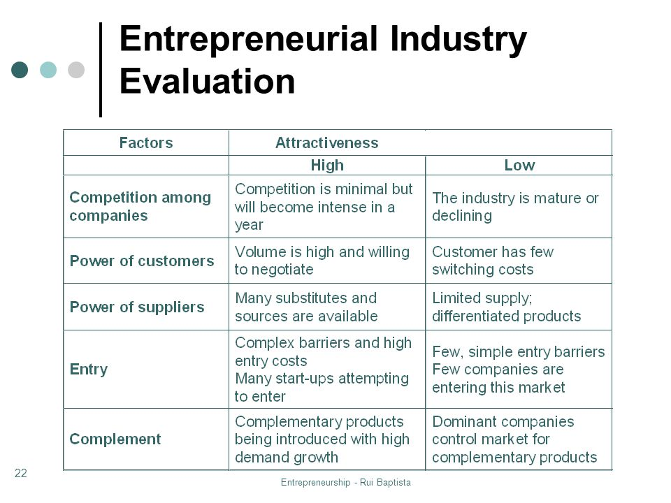 Entrepreneurial Industry Evaluation