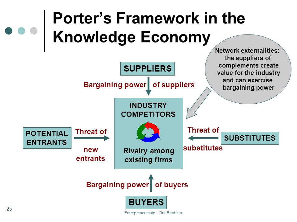 bargaining power of suppliers of fedex Busm241 practice study play bargaining power of buyers and suppliers fedex kinko's transitioning from copy shop to an office away from home.