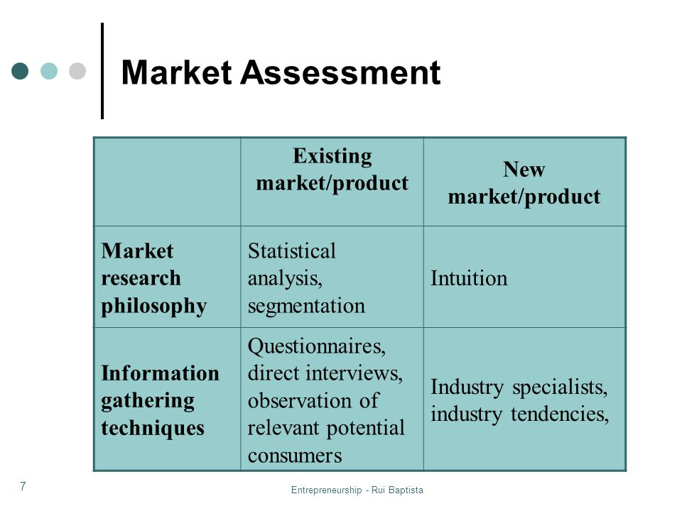 Existing market/product
