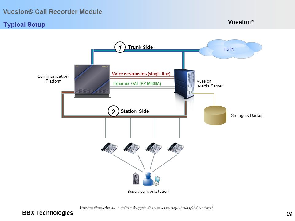 1 2 Vuesion® Call Recorder Module Typical Setup Vuesion® Trunk Side