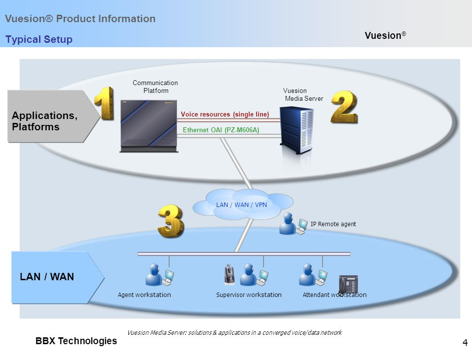 Vuesion® Product Information