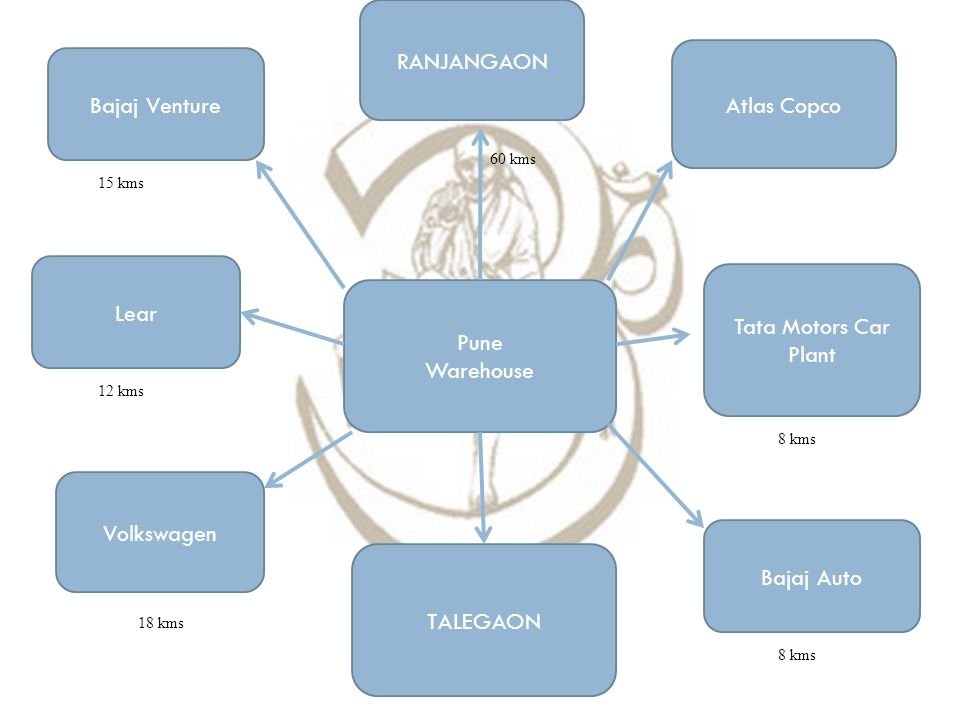 RANJANGAON Atlas Copco Bajaj Venture Lear Tata Motors Car Plant Pune
