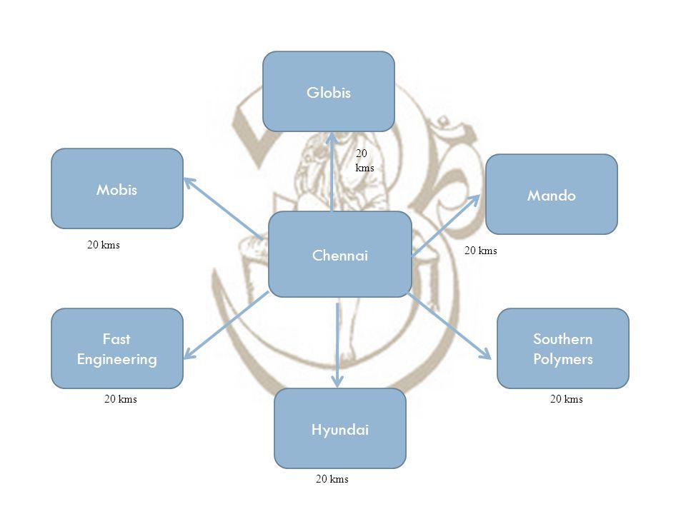 Globis Mobis Mando Chennai Fast Engineering Southern Polymers Hyundai