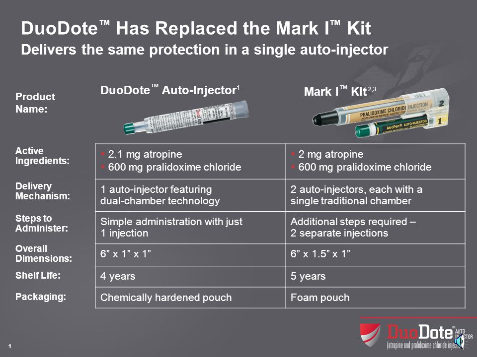What Is DuoDote™ Developed by Meridian Medical Technologies™ as a streamlined, easy-to-use replacement for the Mark I™ Kit.