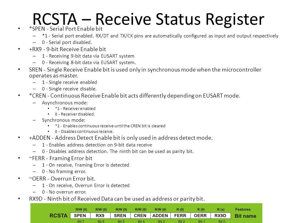 RCSTA – Receive Status Register