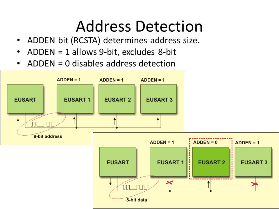 Address Detection ADDEN bit (RCSTA) determines address size.