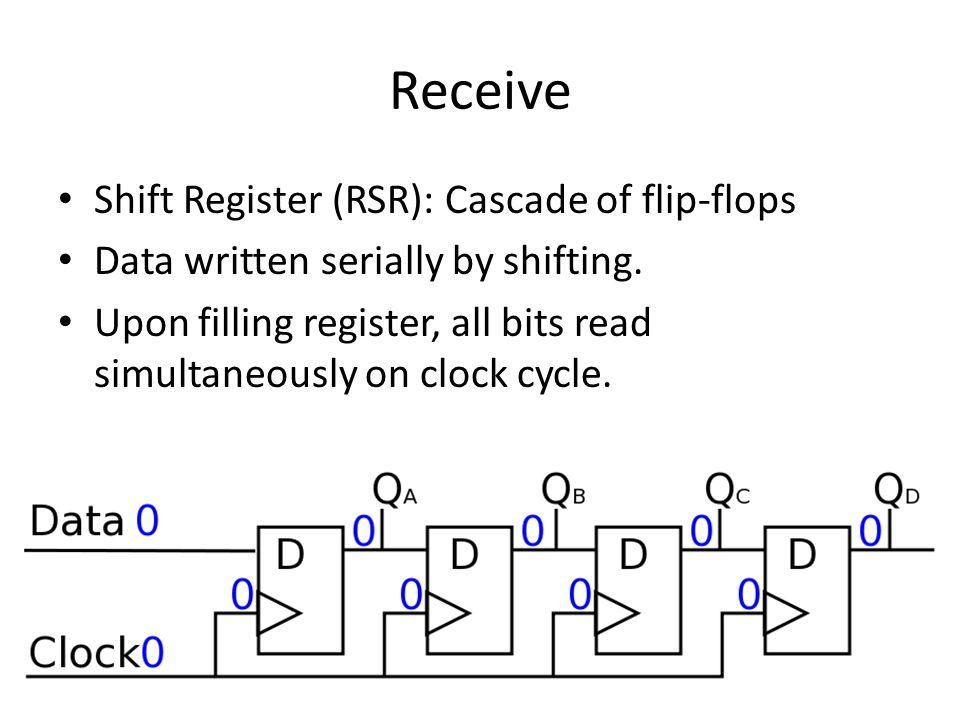 Receive Shift Register (RSR): Cascade of flip-flops