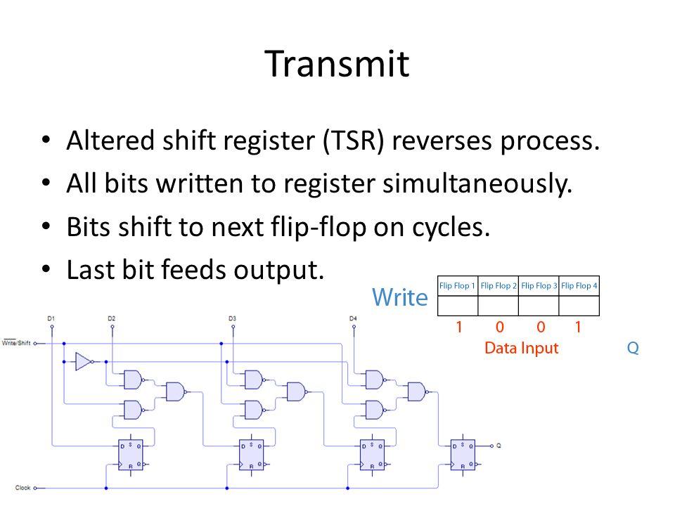 Transmit Altered shift register (TSR) reverses process.