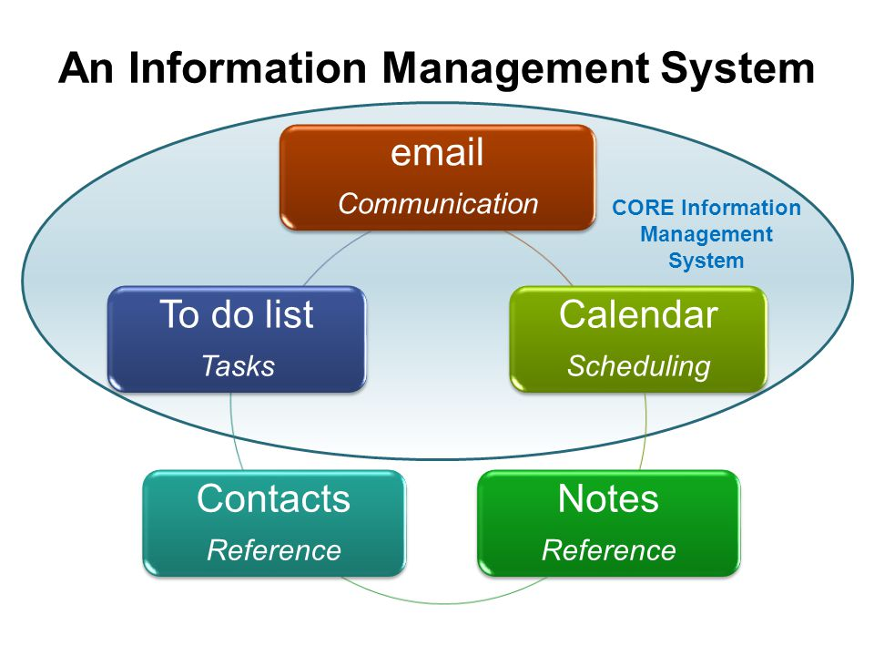 An Information Management System
