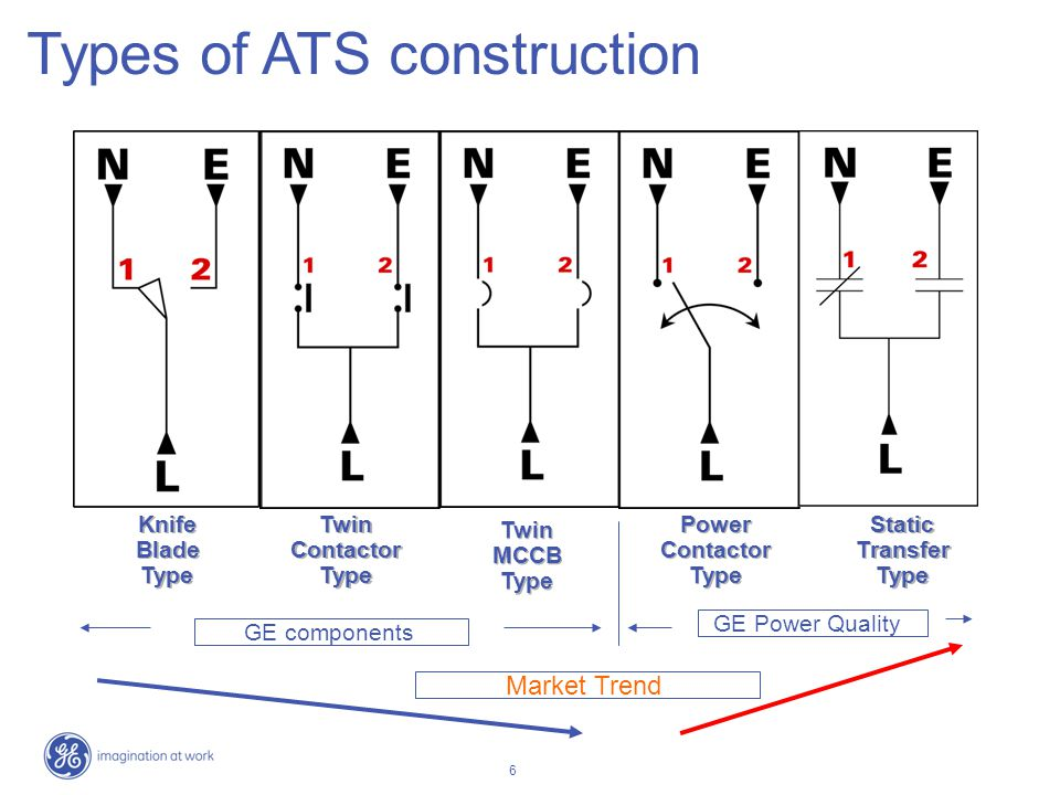 Types of ATS construction