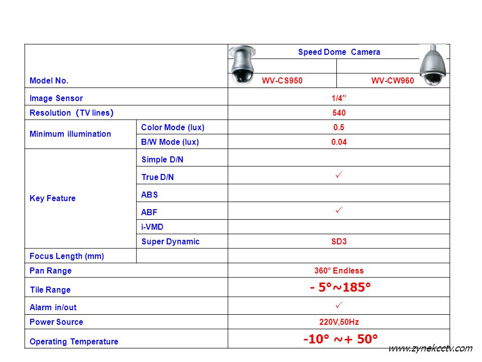 - 5°~185° -10° ~+ 50° P Model No. Speed Dome Camera WV-CS950 WV-CW960