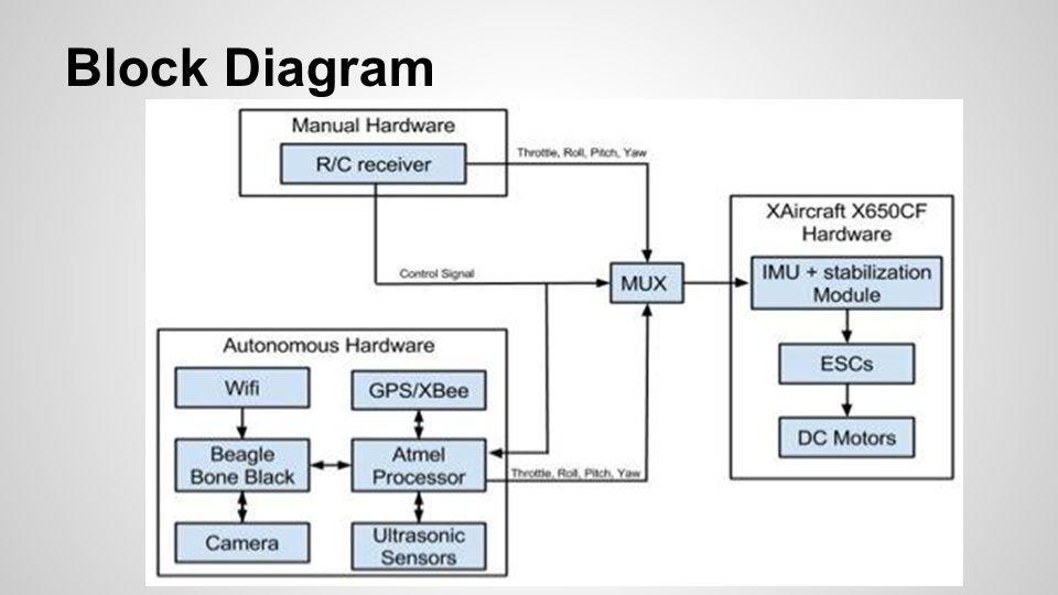 Dan garber jacob hindle and bradley lan advisor dr joseph 17 block diagram ccuart Gallery
