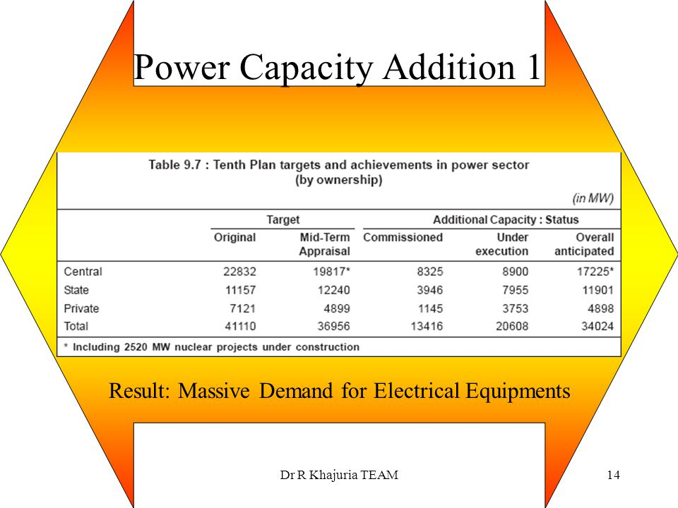 Power Capacity Addition 1