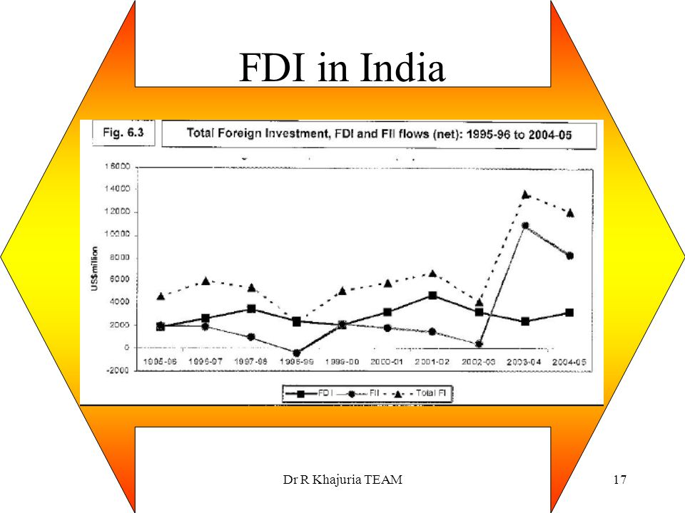 FDI in India Dr R Khajuria TEAM
