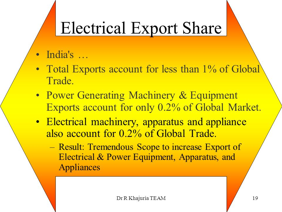 Electrical Export Share