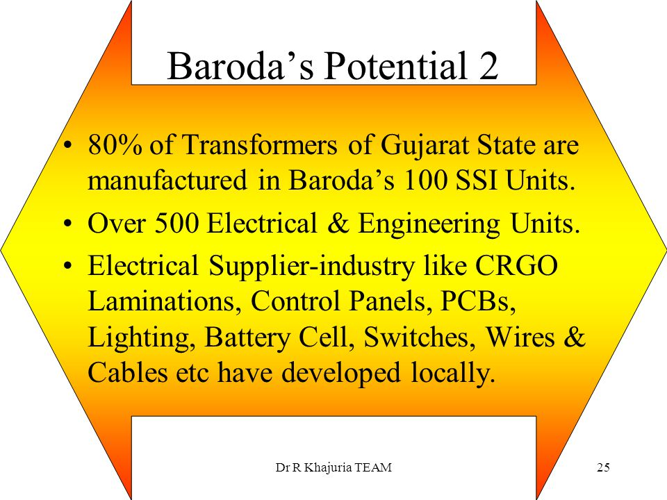 Baroda's Potential 2 80% of Transformers of Gujarat State are manufactured in Baroda's 100 SSI Units.