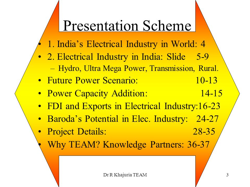Presentation Scheme 1. India's Electrical Industry in World: 4