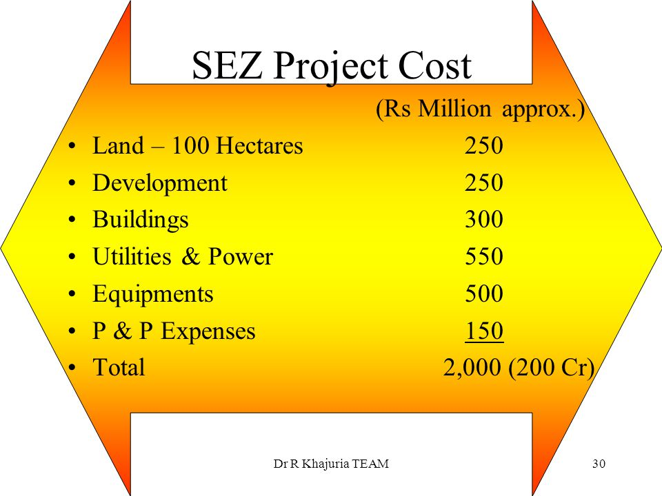SEZ Project Cost (Rs Million approx.) Land – 100 Hectares 250