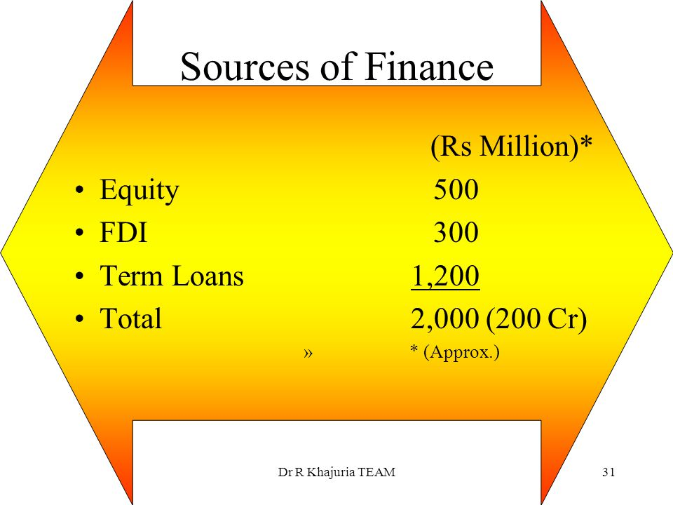 Sources of Finance (Rs Million)* Equity 500 FDI 300 Term Loans 1,200
