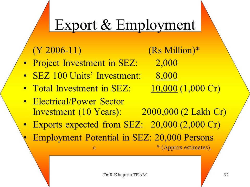 Export & Employment (Y 2006-11) (Rs Million)*