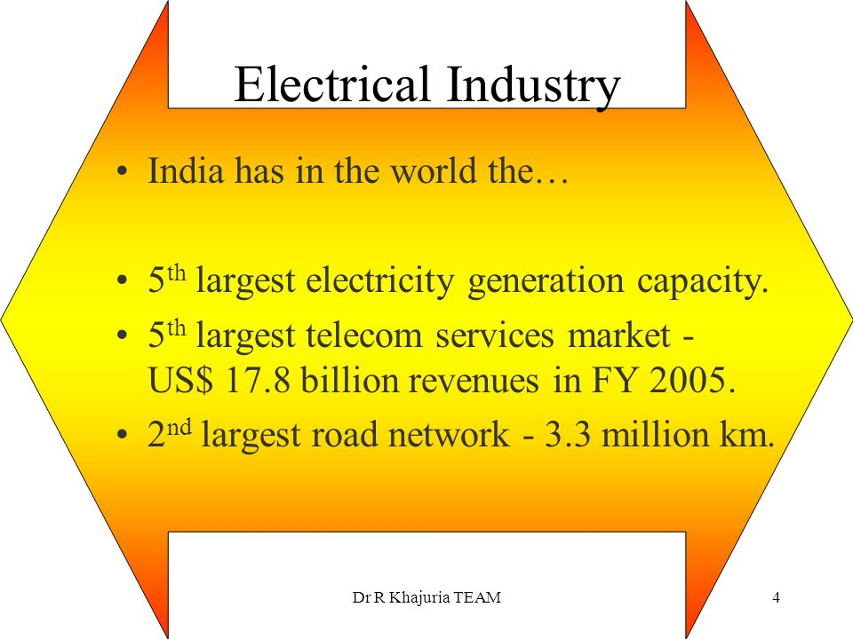 Electrical Industry India has in the world the…