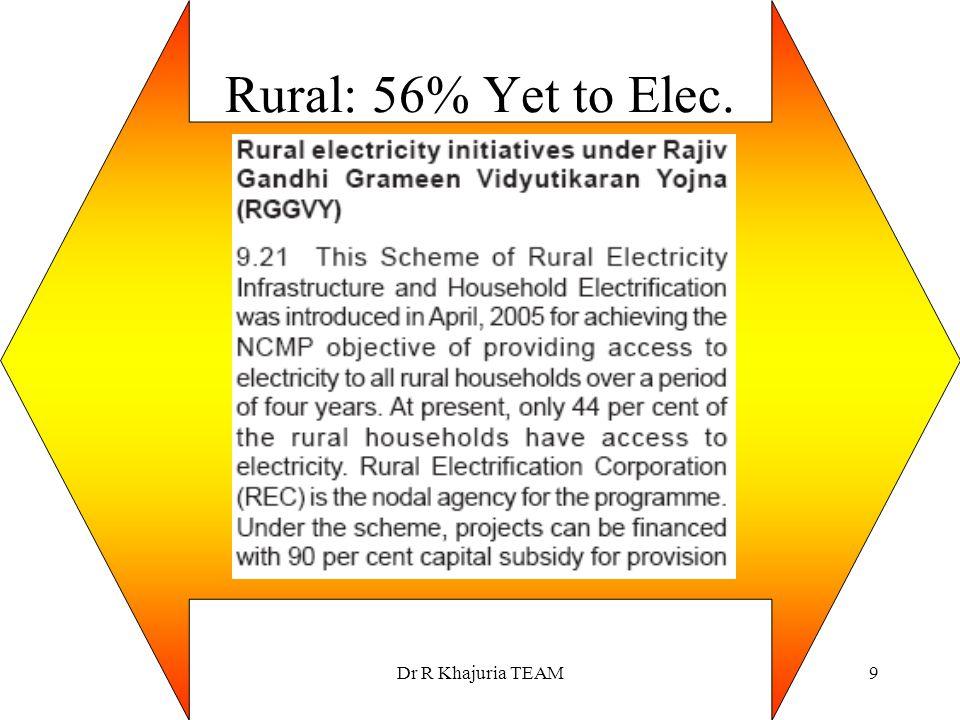 Rural: 56% Yet to Elec. Dr R Khajuria TEAM