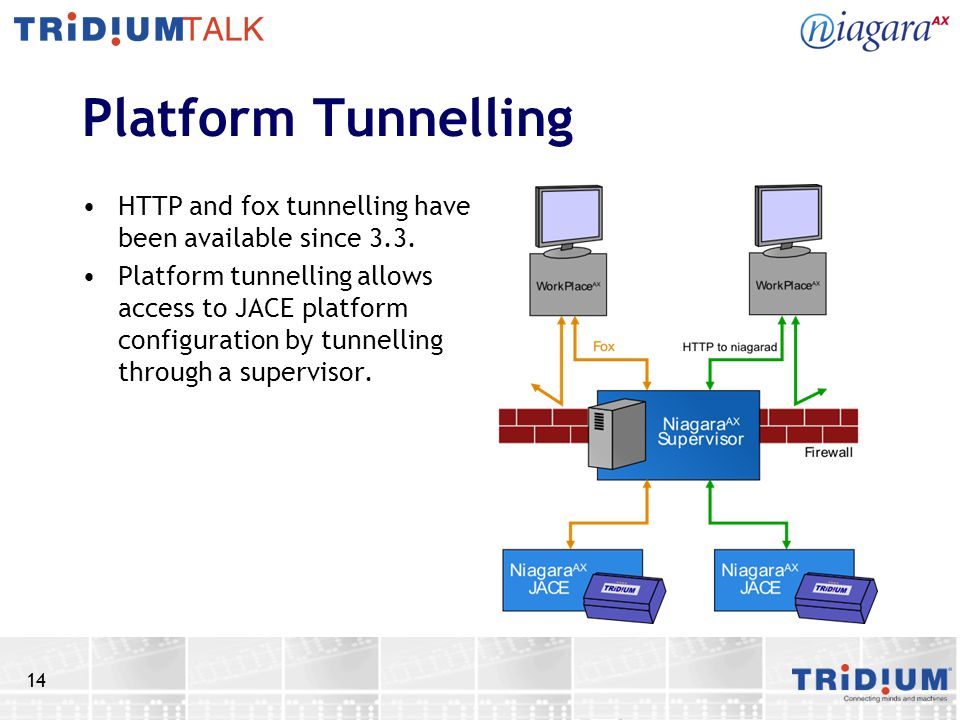 Platform Tunnelling HTTP and fox tunnelling have been available since 3.3.