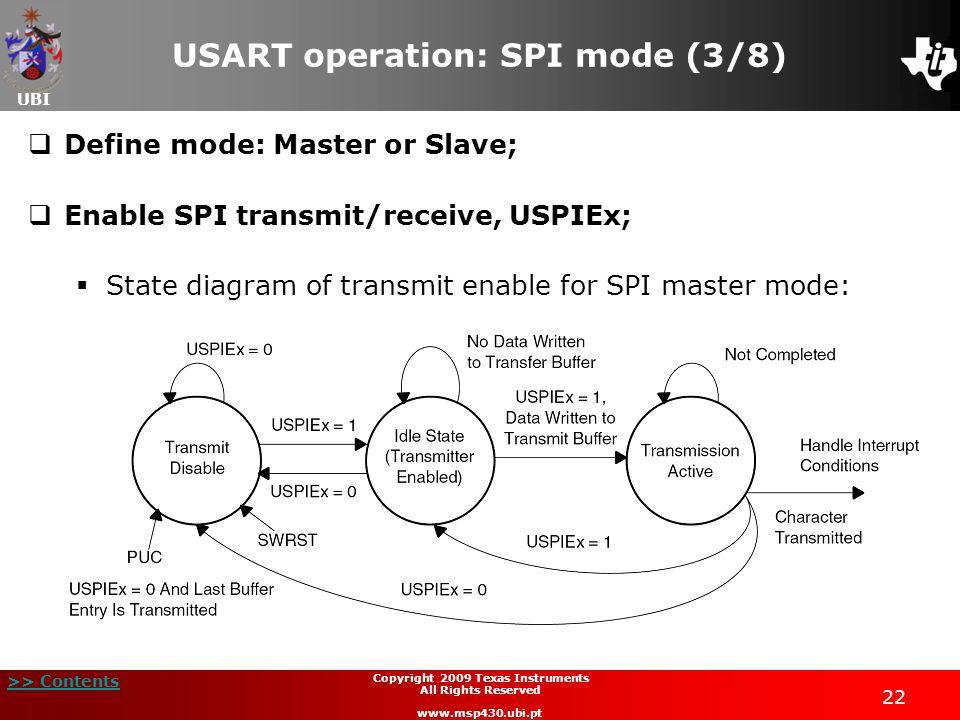 USART operation: SPI mode (3/8)