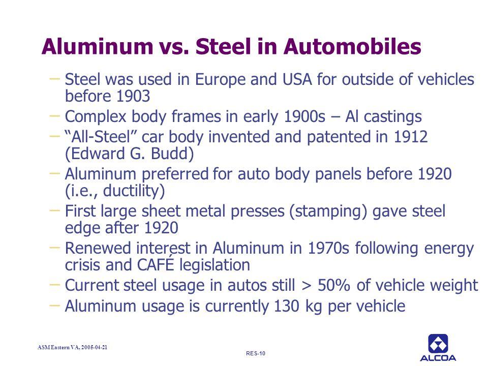 Aluminum vs. Steel in Automobiles